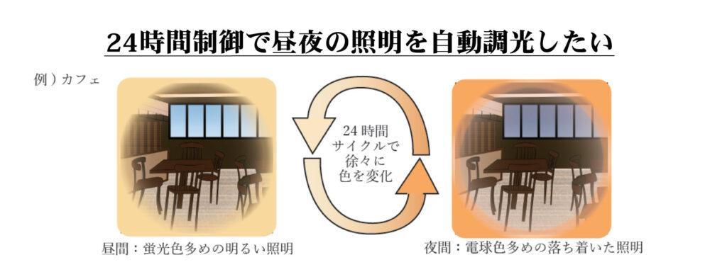 使用例 2